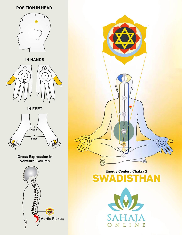 Swadishthana chakra